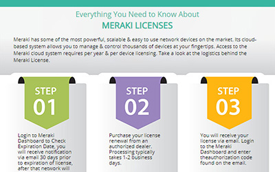 EDM-MERAKI-LICENSES